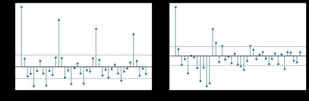 Tutorial: Multistep Forecasting with Seasonal ARIMA in