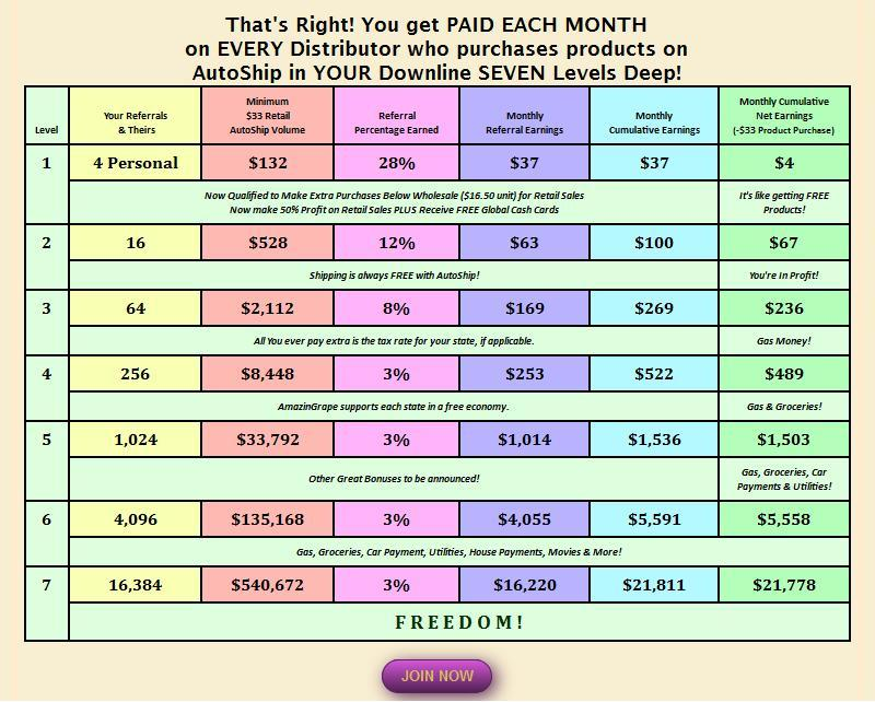 AmazinGrape Compensation Plan