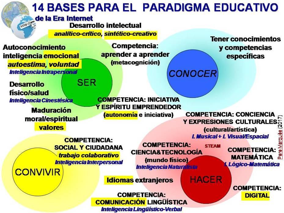 paradigmaeducativo17