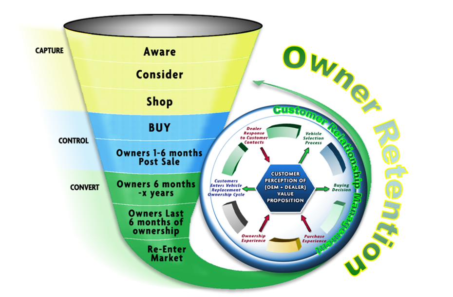 Auto Internet Marketing Presentation Data, Charts and Information