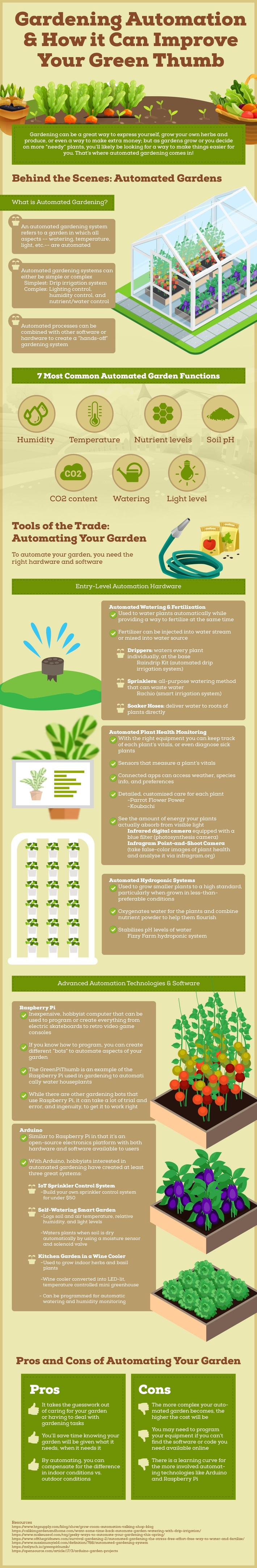 Gardening Automation & How it Can Improve Your Green Thumb