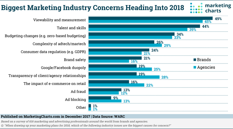 Biggest-Marketing-Industry-Concerns-for-2018-Dec2017