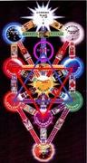 El árbol de la vida y Astrología