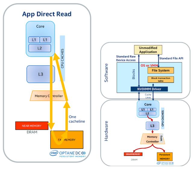 Enter the Era of Terabyte Memory - Data Science Central