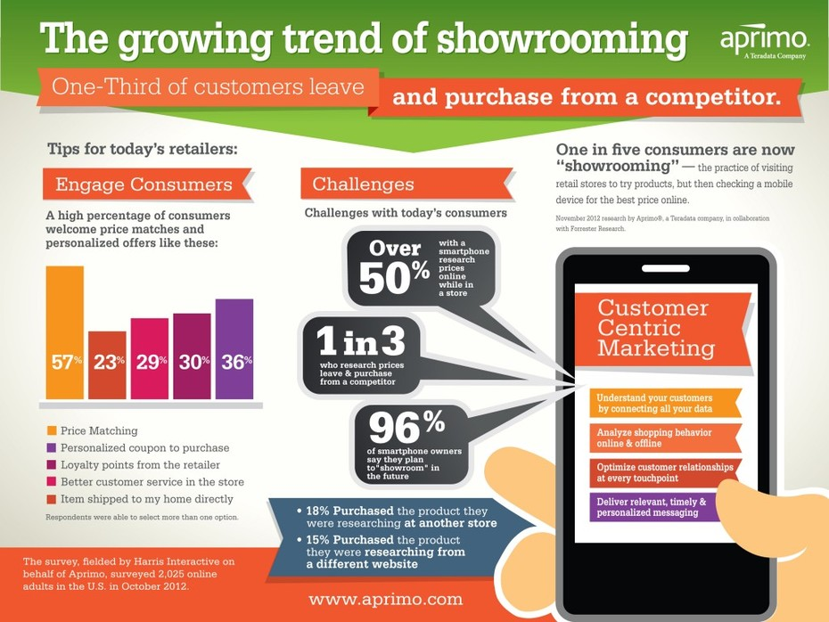 The Growing Trend of Showrooming