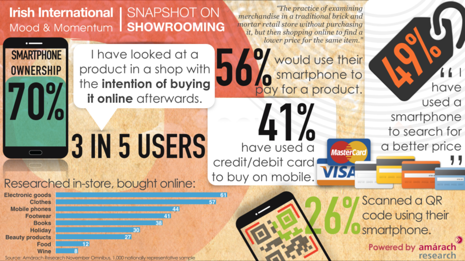 Showrooming Data Collage Infographic
