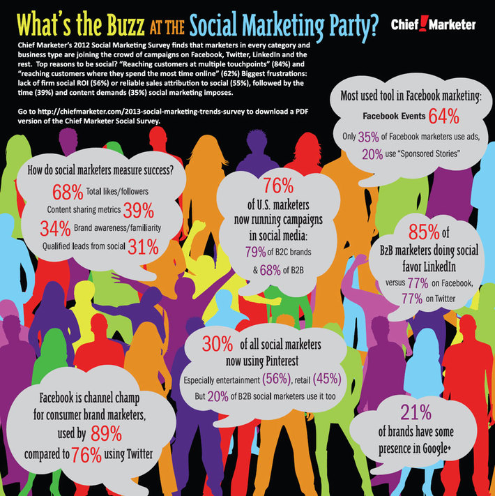 Social Marketing Party