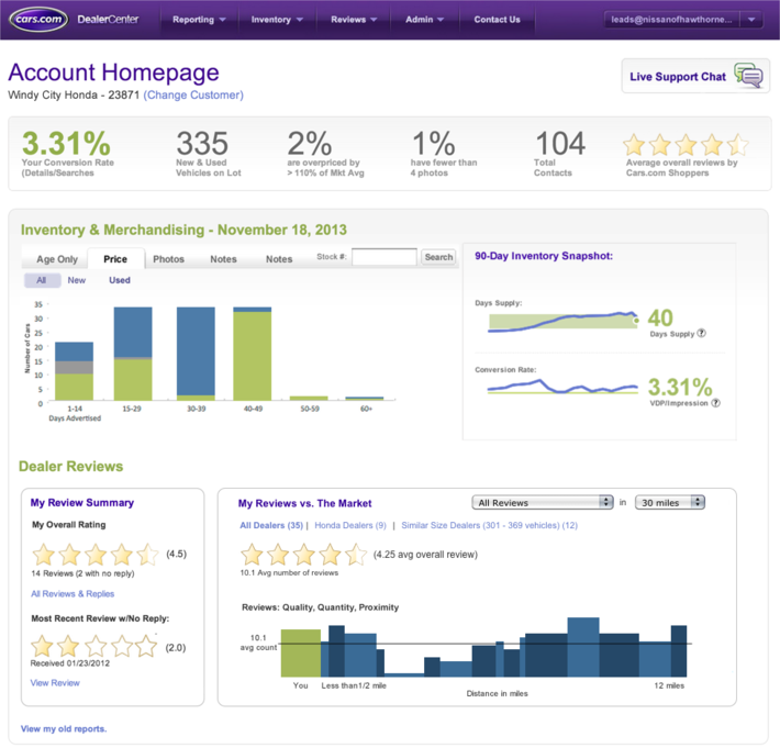 Cars KPI Dashboard for Windy City Honda Dealer