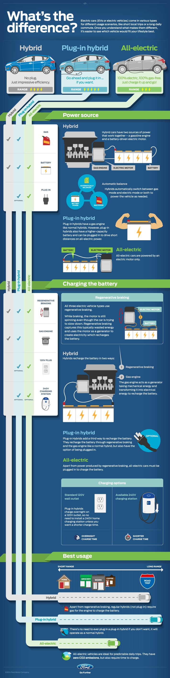 Hybrid vs Plugin Electric Car Infographic
