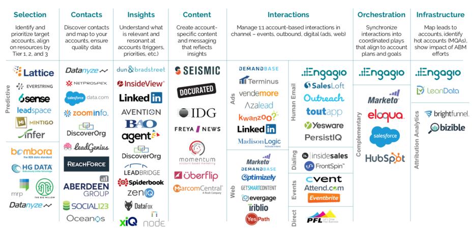 ABM Marketing Map