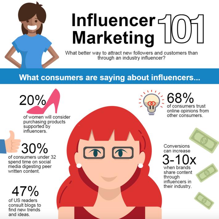 Influencer Marketing 101