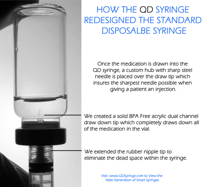 QD Syringe - The Redesigned Low Waste Syringe ~ BPA Free Syringe