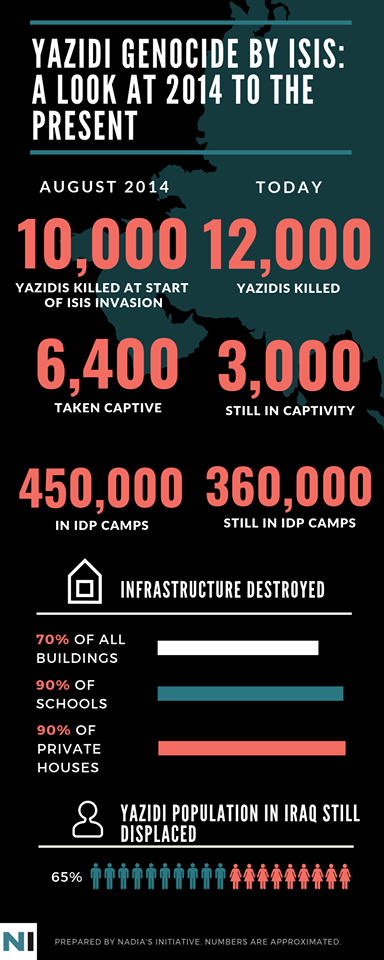 Yazidi genocide by ISIS