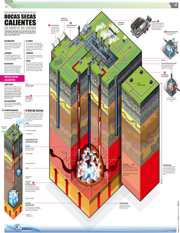 Hot dry rock geothermal energy