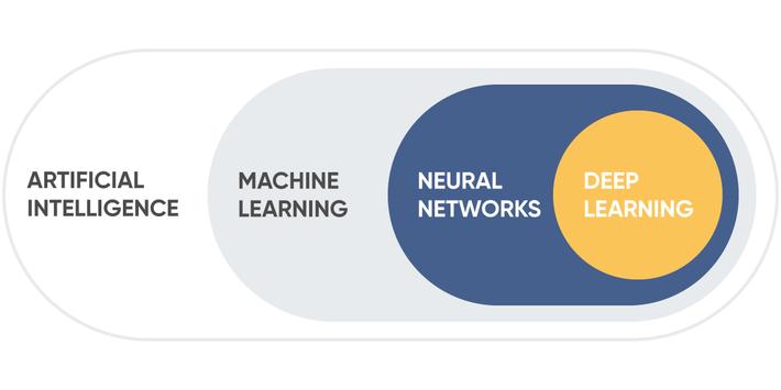 Artificial Intelligence vs  Machine Learning vs  Deep