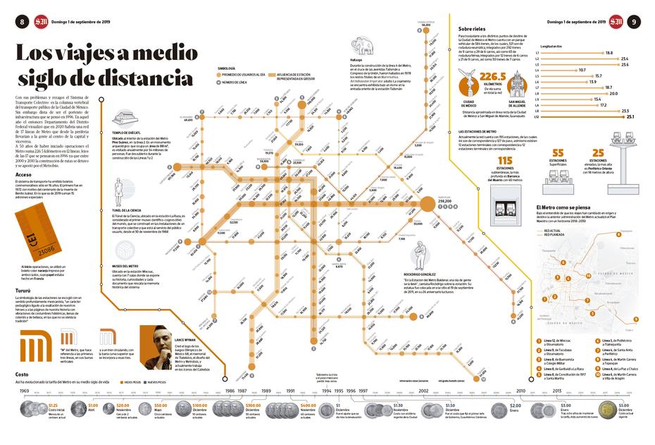 50 años del Metro
