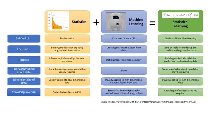 Machine Learning vs Statistics vs Statistical Learning in