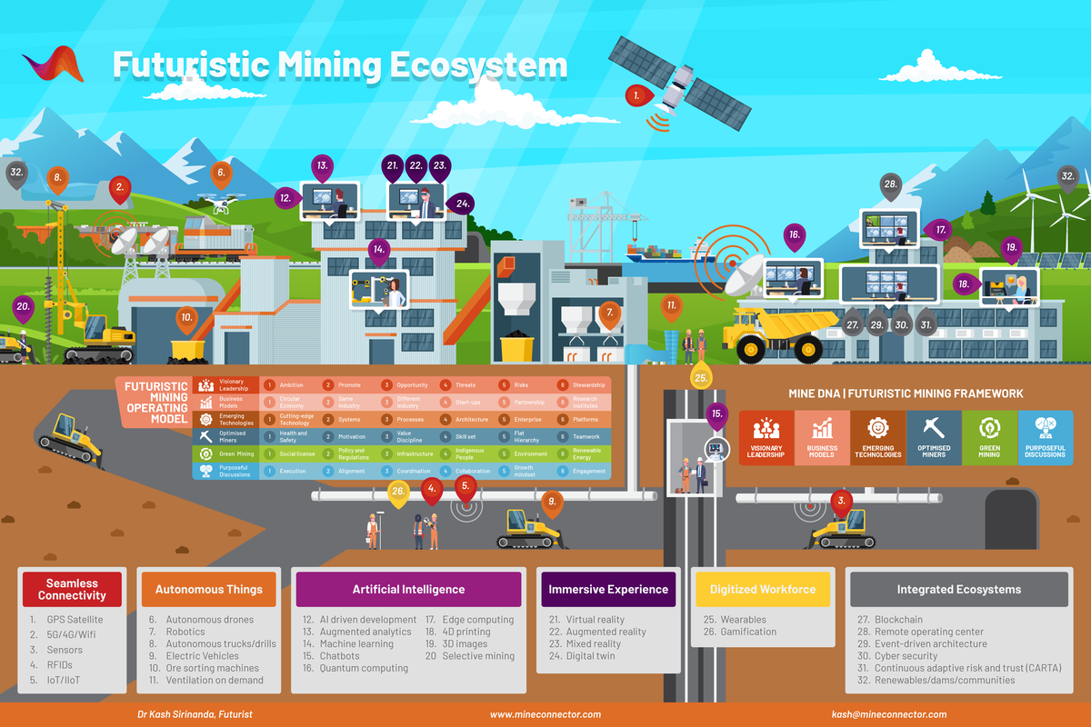Futuristic Mining Ecosystem