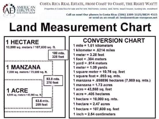 Land Measurement Conversion Costa Rica
