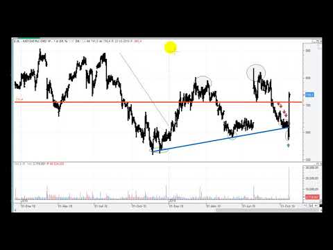 Video Análisis por Kostarof: IBEX35, DAX, Dow Jones y Just Eat
