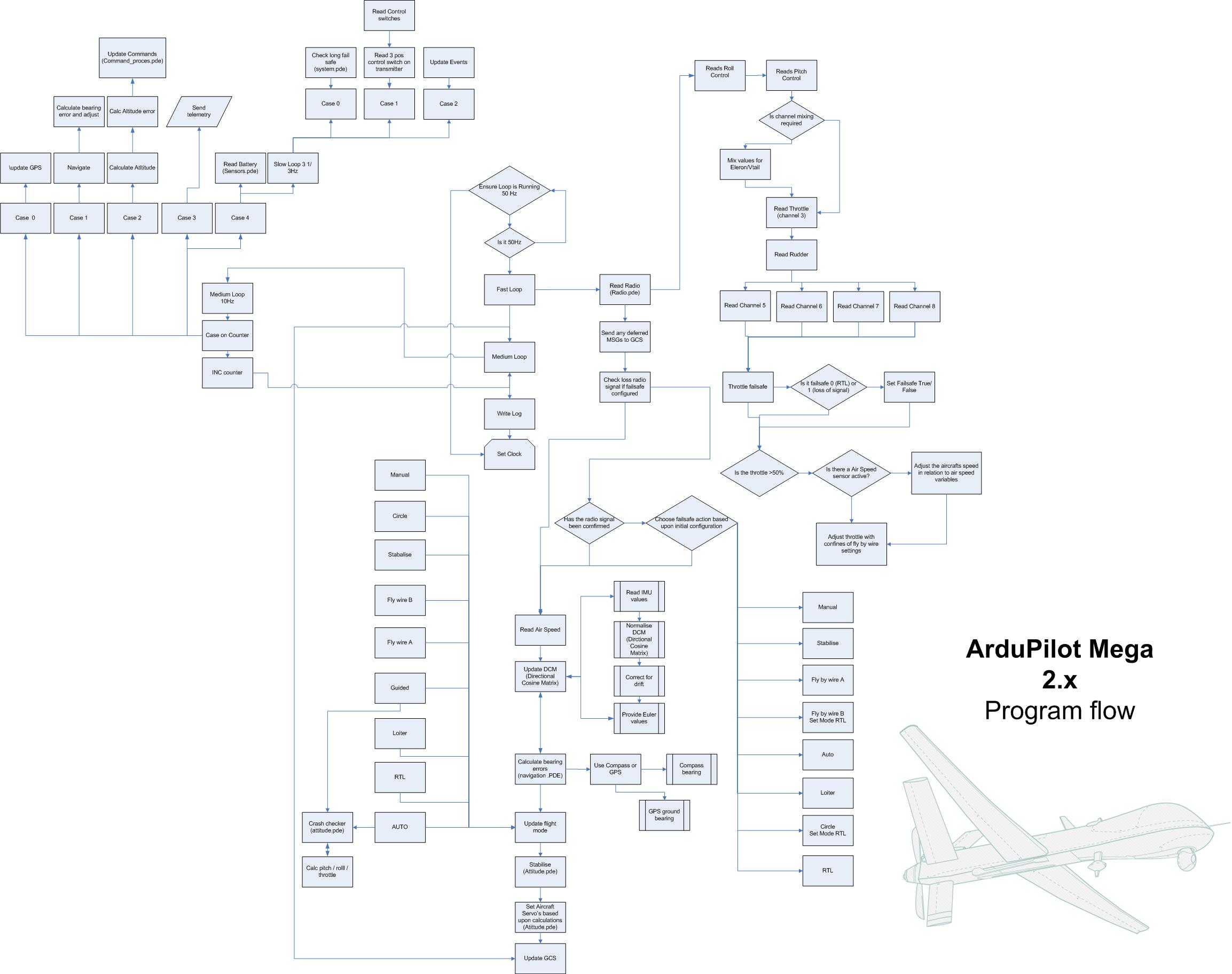 Ardupilot program flow diagram 2.x ASSISTANCE REQUIRED