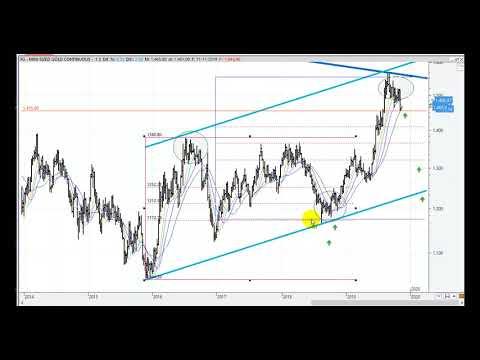 Video Análisis por Kostarof: Oro y situación del Ibex35