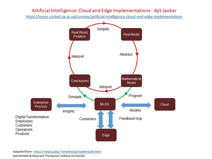 Artificial Intelligence on Edge devices: an engineering led approach 1