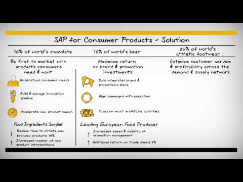 SAP helps Consumer Products companies run like never before - Whiteboard