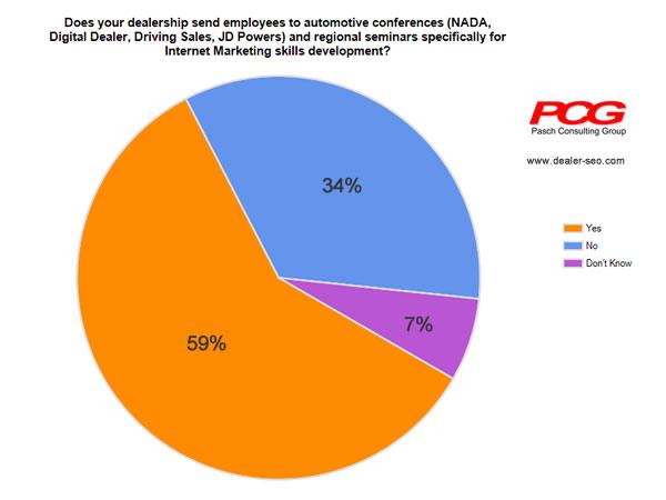 Car Dealer Digital Marketing Survey