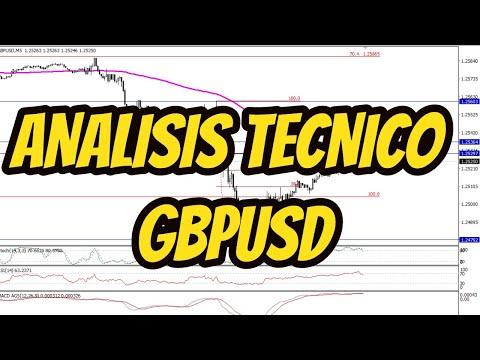 Video Analisis GBPUSD por Alberto García Sesma