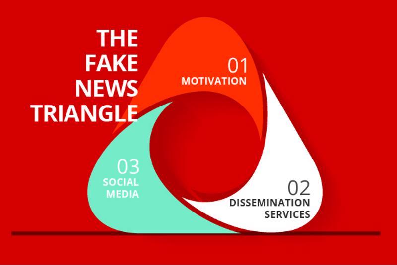Fake News Triangle