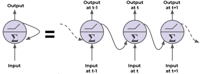 """What are """"Recurrent Neural Networks"""", and how it is different than """"Convolutional Neural Networks"""" 3"""