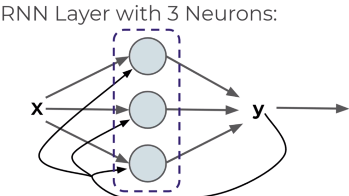"""What are """"Recurrent Neural Networks"""", and how it is different than """"Convolutional Neural Networks"""" 5"""