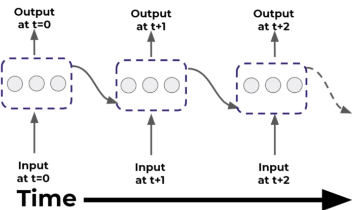"""What are """"Recurrent Neural Networks"""", and how it is different than """"Convolutional Neural Networks"""" 6"""
