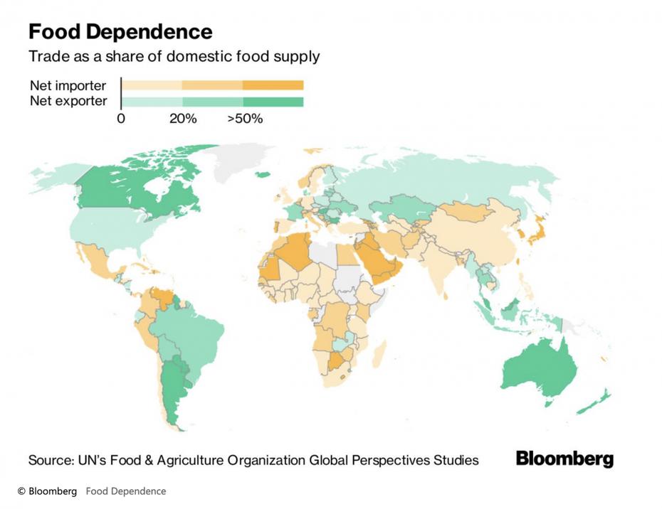 World food baskets