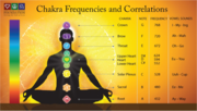 CHAKRA FREQUENCIES AND CORRELATION