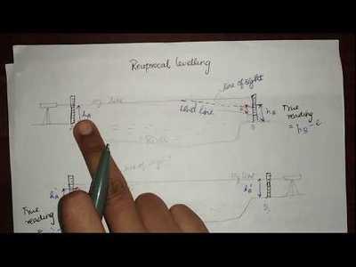 24. Reciprocal levelling l Problem l Surveying l GATE
