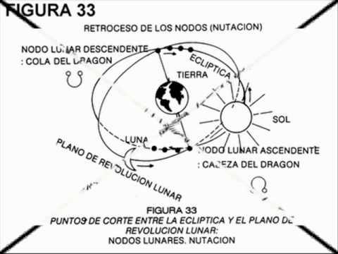 ASTROLOGIA CABEZA Y COLA  DE DRAGON