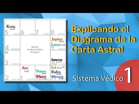 EXPLICACIÓN 1 DEL DIAGRAMA de la Carta Natal-Sistema Védico