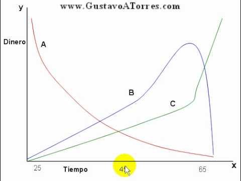 Educacion Financiera Gratuita-La curva de ganancia