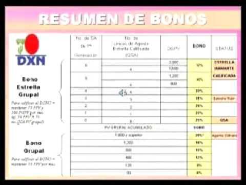 www.DXNenExpansion.com           FORMACION DE NEGOCIOS