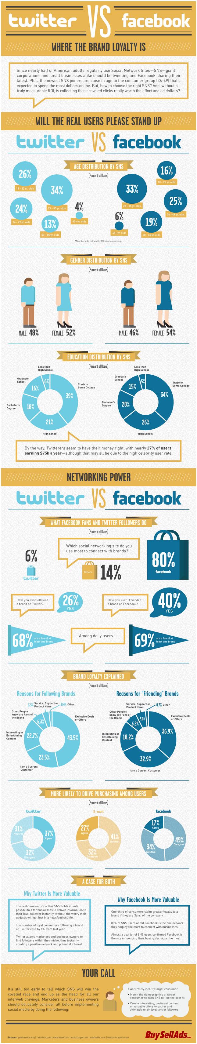 Twitter-vs-Facebook-Infographic