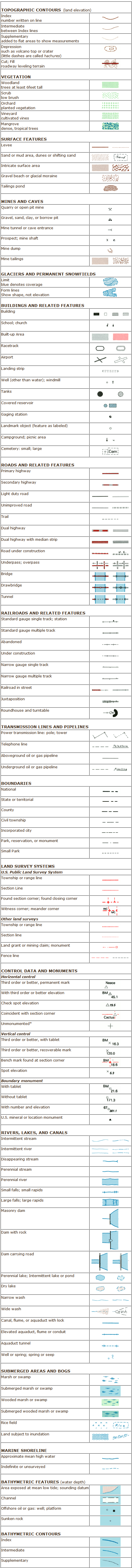 Common Map Symbols Used in Surveying