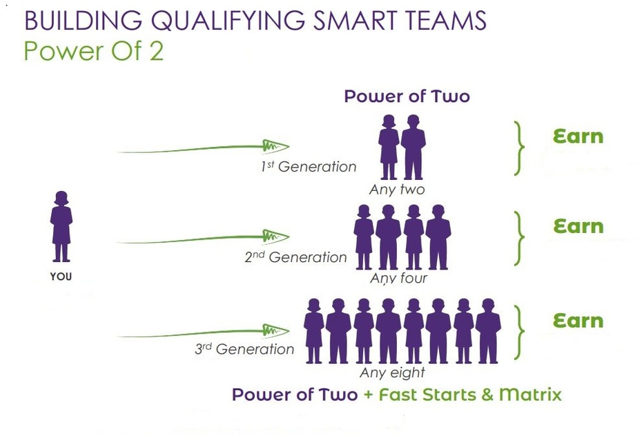 How To Build Your Teams of Two