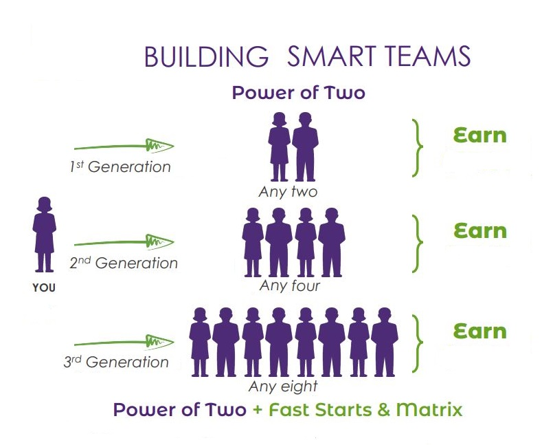 How To Build Smart Teams of Two
