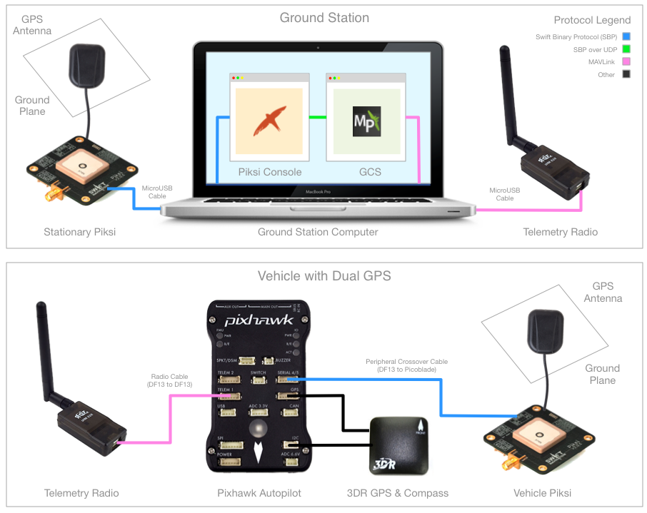 SwiftNav Piksi RTK (high accuracy) GPS now supported by Pixhawk/APM