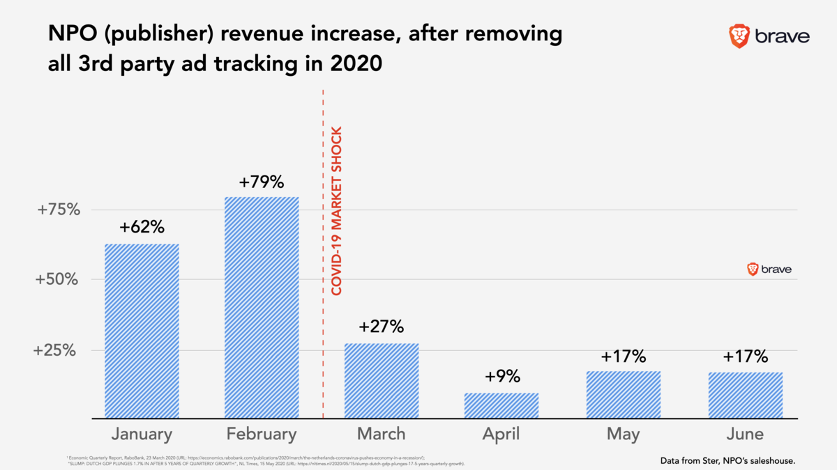 Brave: Update (six months of data): lessons for growing publisher revenue by removing 3rd party tracking