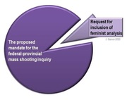 What is a feminist analysis and why do we need one as part of the Nova Scotia mass shooting inquiry?