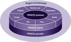 IT Project Governance And Prince2 Project Management