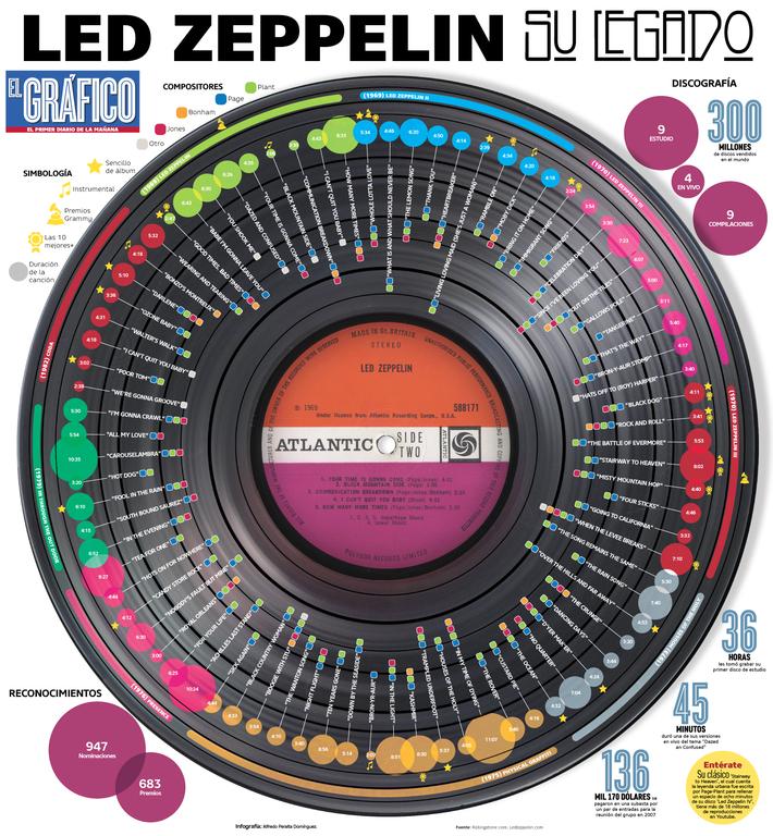 ZeppelinLado-B